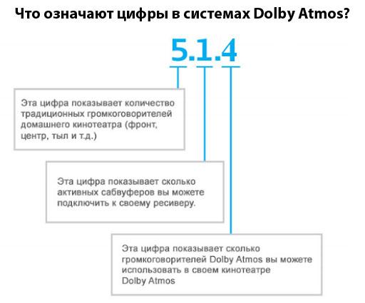 Пример обозначения системы Dolby Atmos 5.1.4