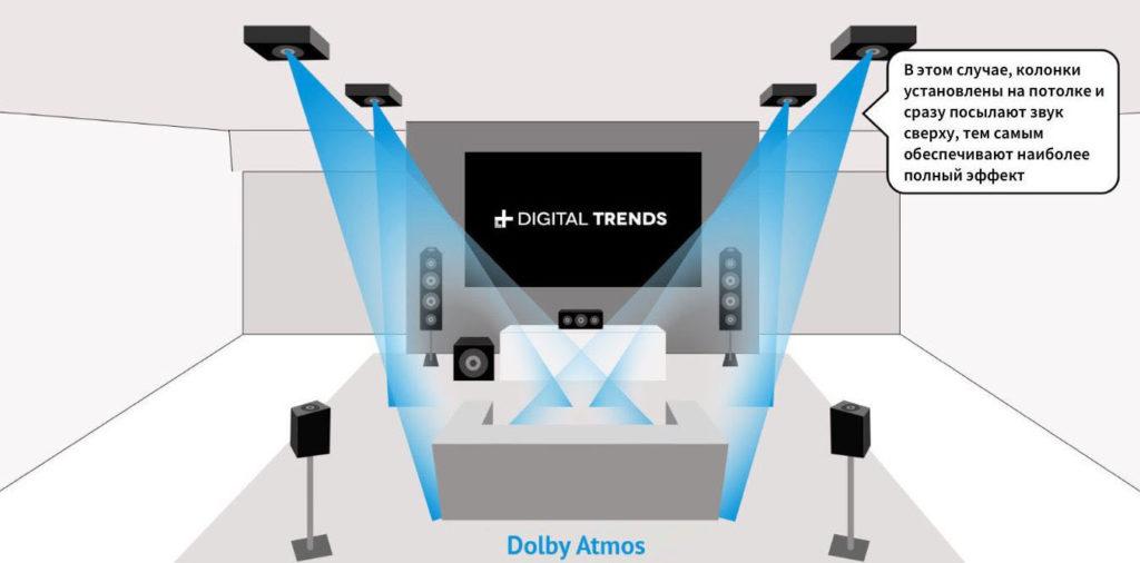 Пример системы Dolby Atmos 5.1.4