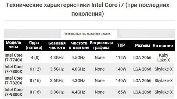 Технические характеристики Intel Core i7 (три последних поколения) стр.2