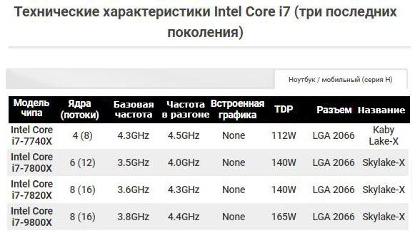 Технические характеристики Intel Core i7 (три последних поколения) стр.3
