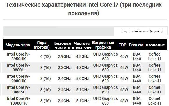 Технические характеристики Intel Core i9 (три последних поколения) стр.3