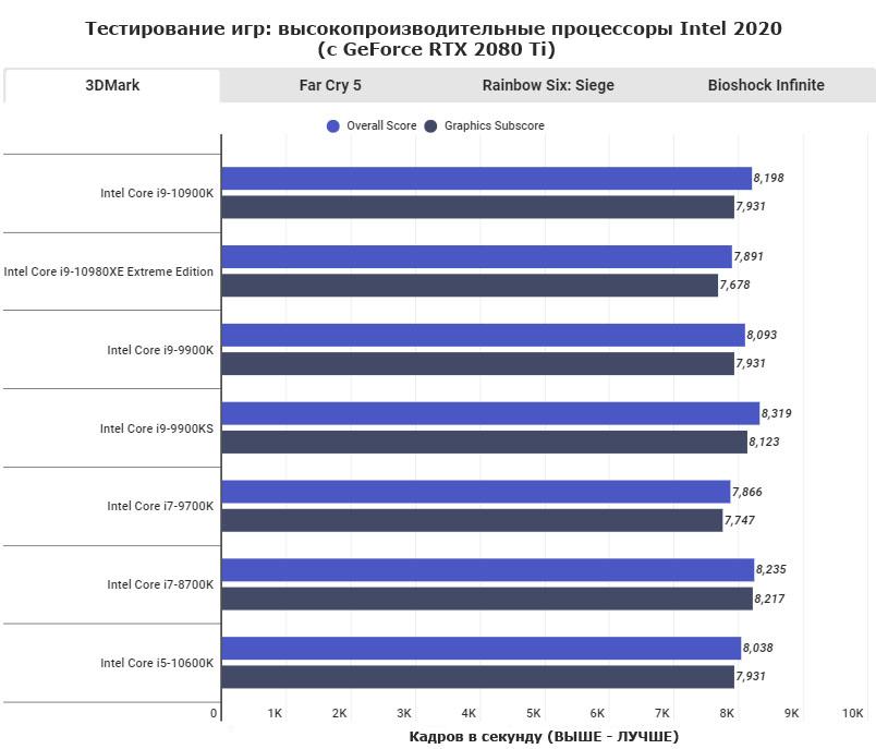 Тестирование игр. Высокопроизводительные процессоры Intel 2020 (с GeForce RTX 2080 Ti) стр.1