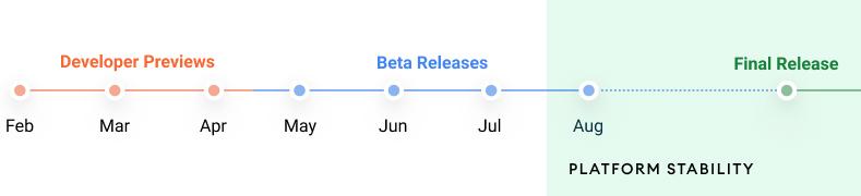 Дата выхода версий Android 12