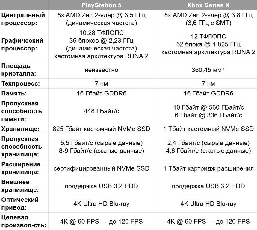 Характеристики PS5 и Xbox Series X