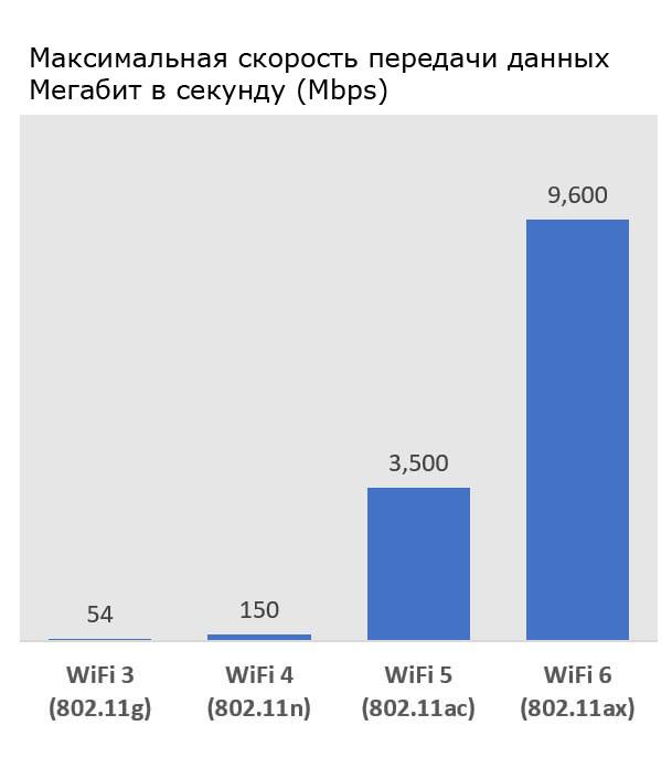 Максимальная скорость передачи разных стандартов WiFi