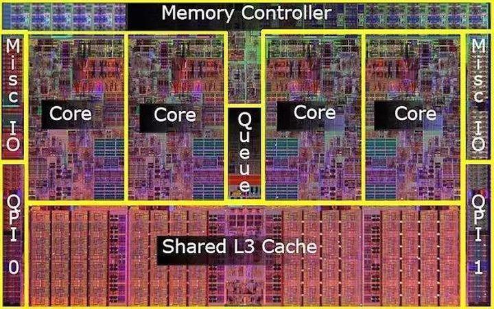 Микроархитектура процессора Core I7 (Nehalem)
