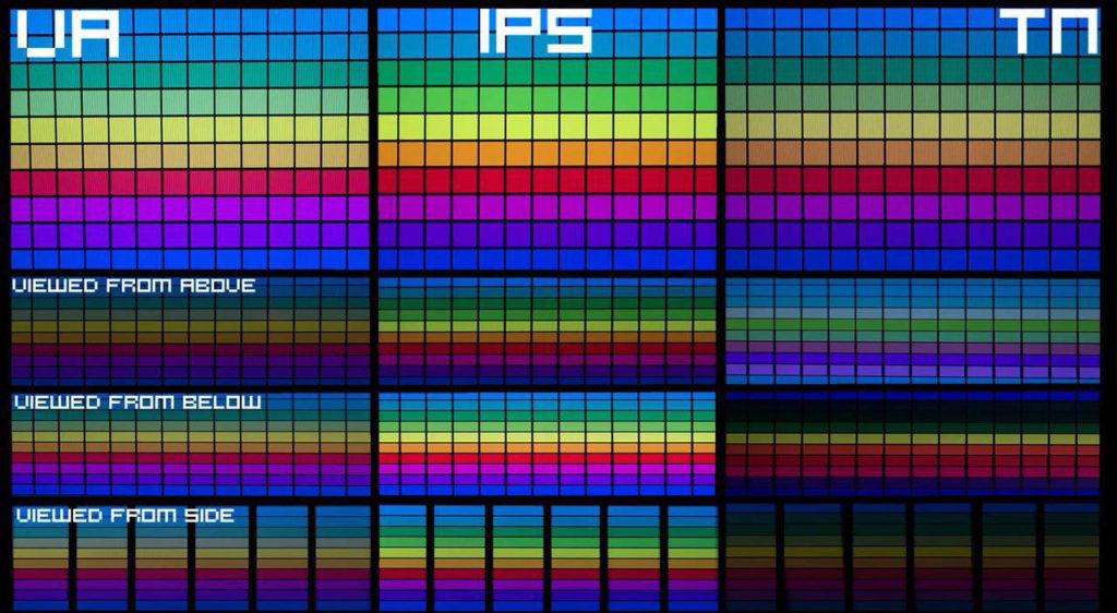 Отличие IPS, VA и TN матриц