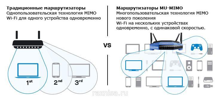 Разница между однопользовательской и многопользовательской технологией MIMO