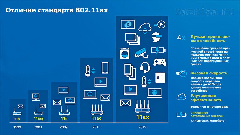 Стандарты WiF и отличие их от стандарта 802.11ax