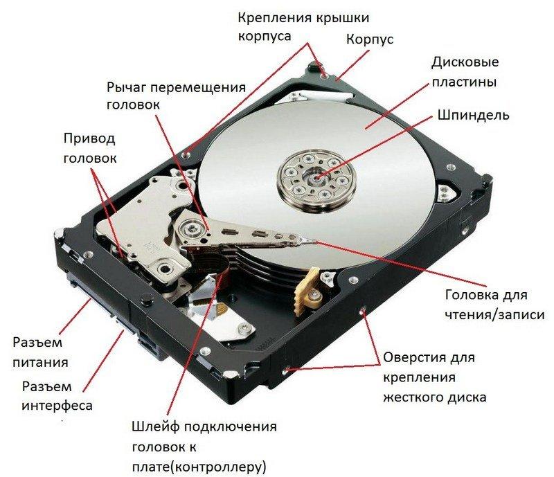 Так выглядит жесткий диск (HDD) внутри