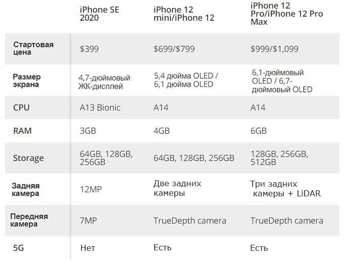 Характеристики iPhone SE и iPhone 12