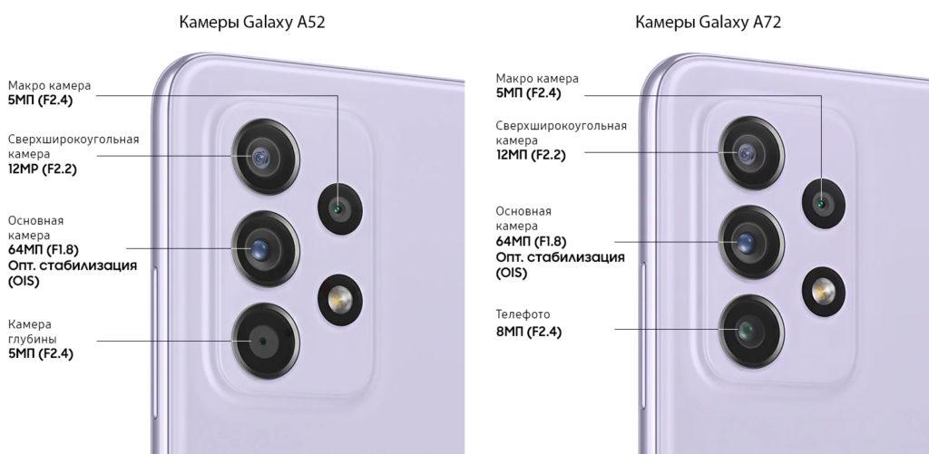 Камеры Samsung Galaxy A52 и Galaxy A72