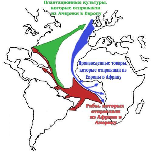 Меркантилизм помог создать торговые модели, такие как трехсторонная торговля в Северной Атлантике