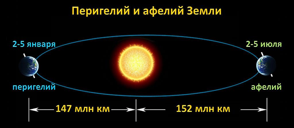 Перигелий и Афелий планеты Земля