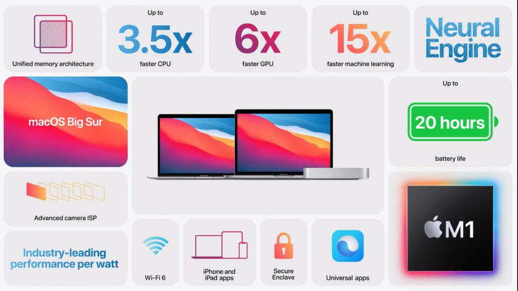 Преимущества новых MacBook на процессоре М1