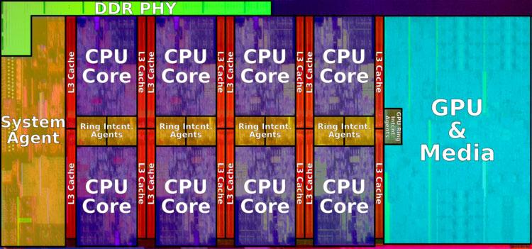 Схема последнего процессора Intel (Core i9-9900K)