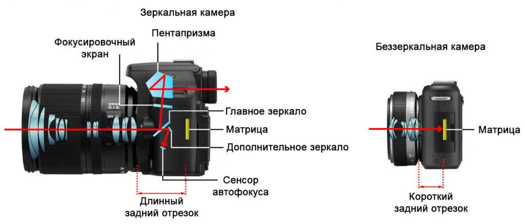 Внутреннее устройство Зеркальной и Беззеркальной камеры