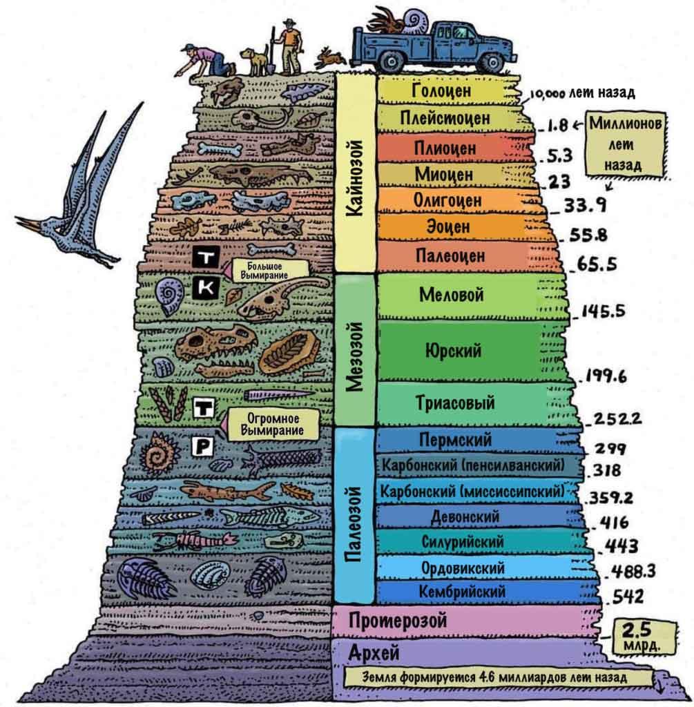 Геологические периоды земли