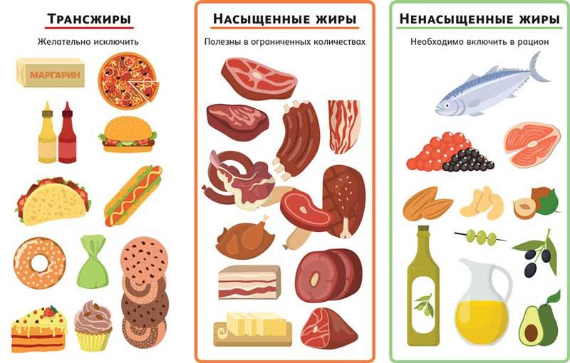 Продукты с Трансжирами, Насыщенными жирами и Ненасыщенными жирами