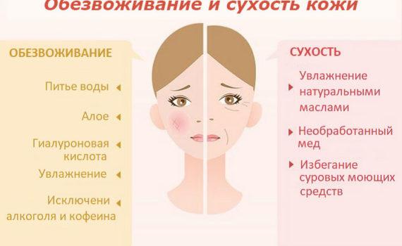 Способы лечения сухости и обезвожевания кожи