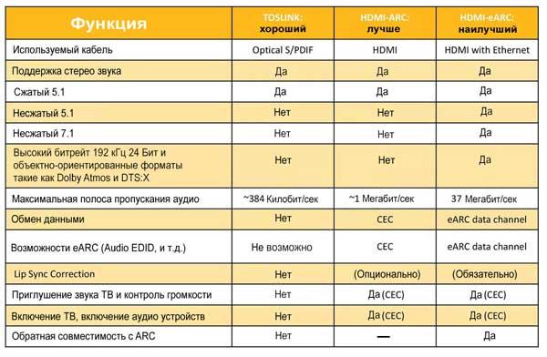 Различие в характеристиках TOSLINK, HDMI-ARC и HDMI-eARC