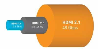 Сравнение пропускной способности HDMI